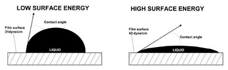 儀器量測滴液在材質上的角度