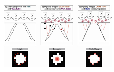 數位直接輸出版的曝光實驗